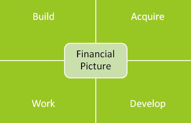 Financial Picture